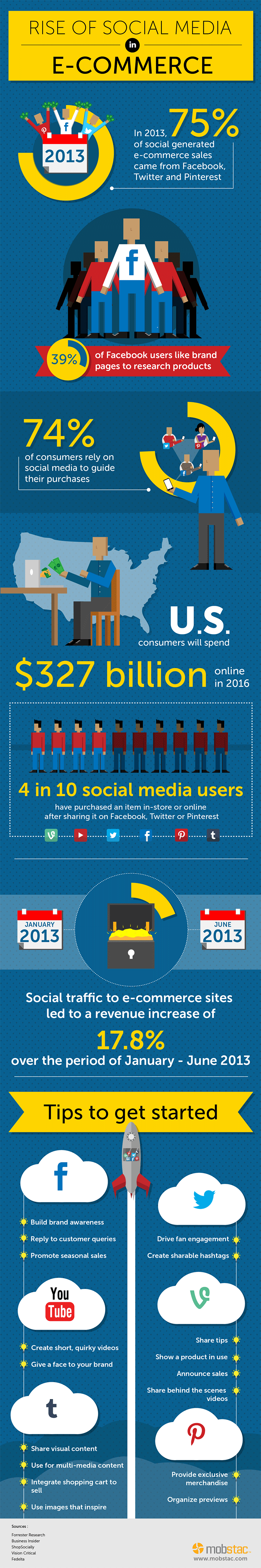 social ecommerce 2015 infographic