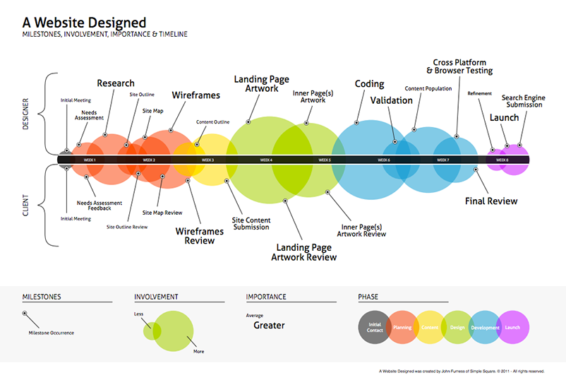 the website design milestones and timeline followed by most designers