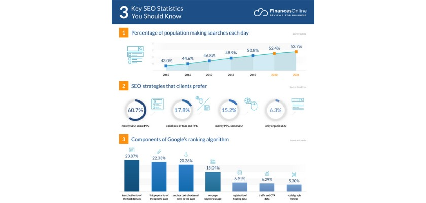 seo-is-a-strategy-that-most-clients-prefer