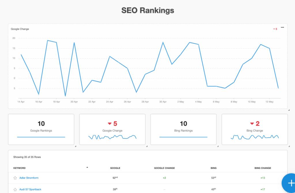 seo rankings report